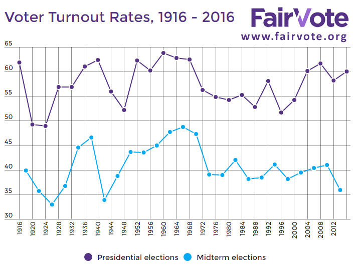 BLOG FAIR VOTE TURNOUT